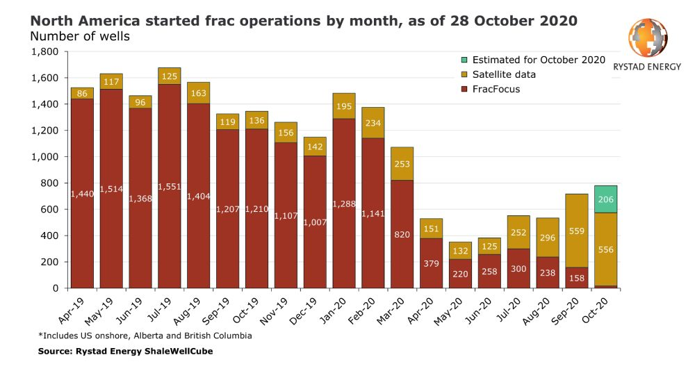 north america started fracking operations by month perforacion fracking elecciones presindenciales eeuu 9446
