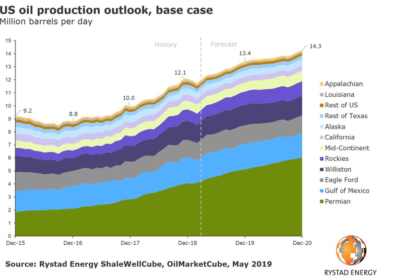 Figura 2. Proyección de producción de crudo EEUU hasta 2020. Imagen tomada de: OilAndGasmiddleeast.com