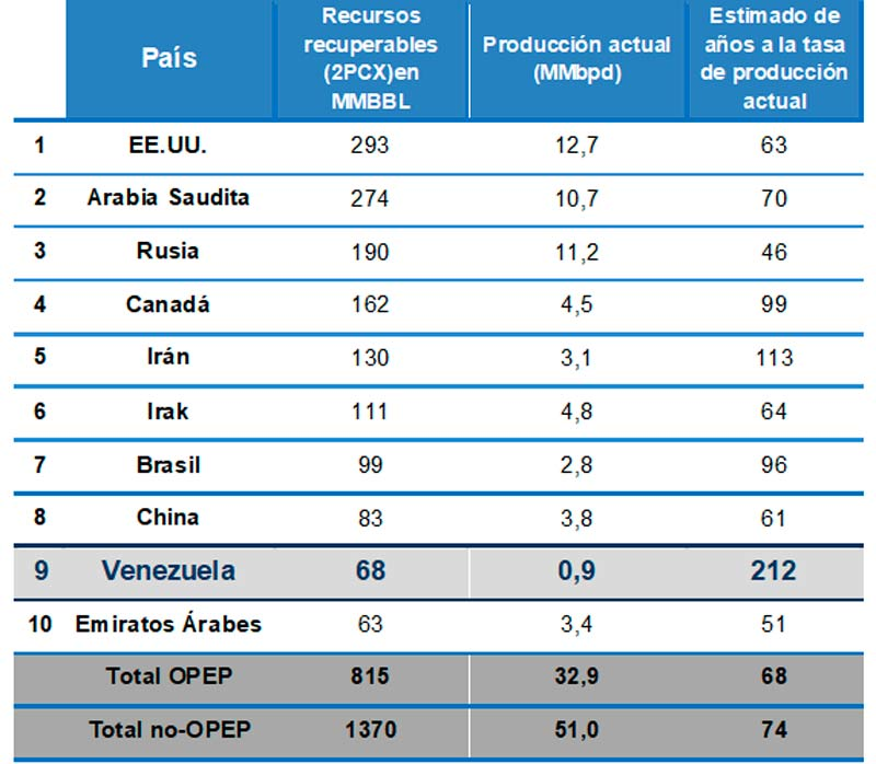 Ranking de top-10 países con mayores reservas recuperables de crudo