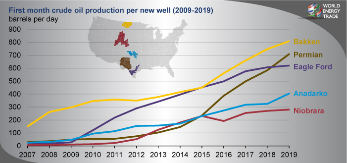 Primer mes de producción de petróleo crudo por pozo (Enero 2017-Diciembre 2019)