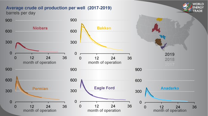 Producción de petróleo crudo promedio por pozo (Enero 2017-Diciembre 2019)