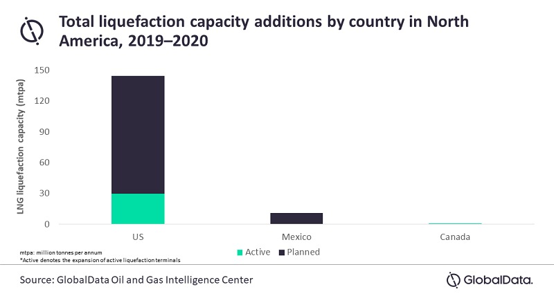 Figura 1. Total de adiciones de capacidad de licuefacción por país en América del Norte