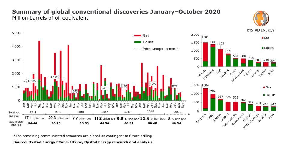 descubrimientos convencionales petrleo enero octubre recursos petroleo gas descubiertos 9657