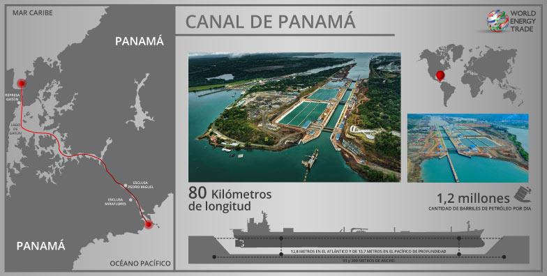 Figura 7. Canal de Panamá