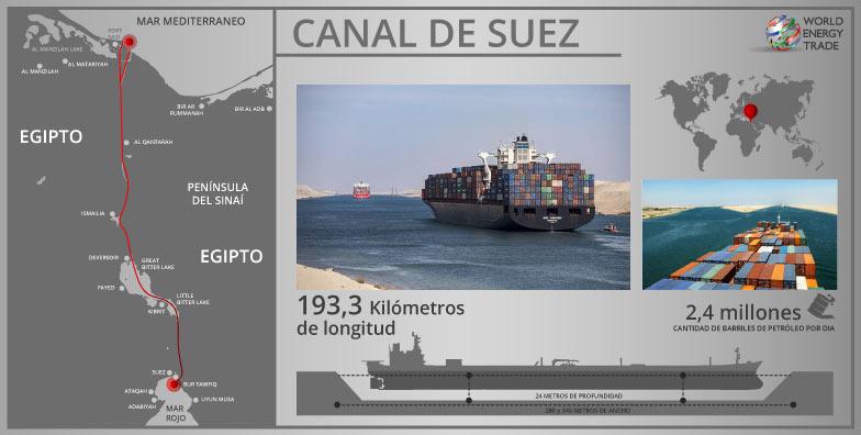 Figura 6. Canal de Suez