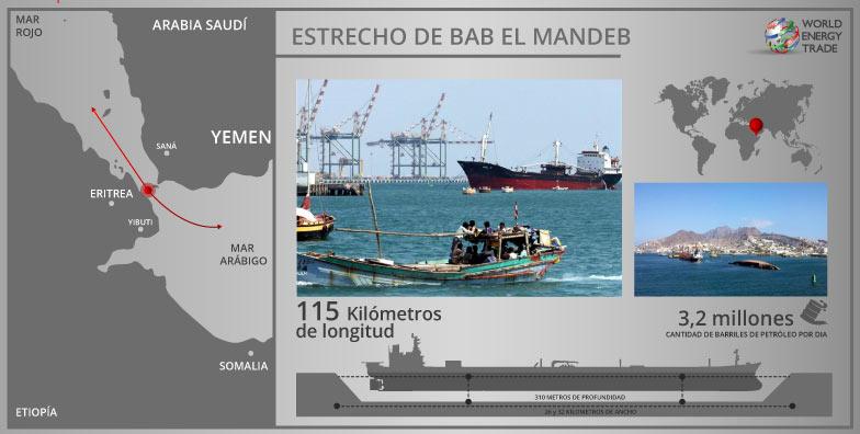 Figura 3. Estrecho de Bab El Mandeb
