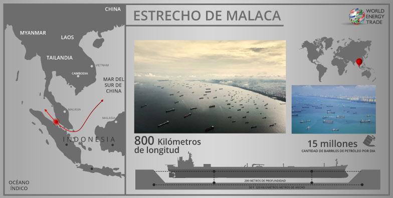 Figura 2. Estrecho de Malaca