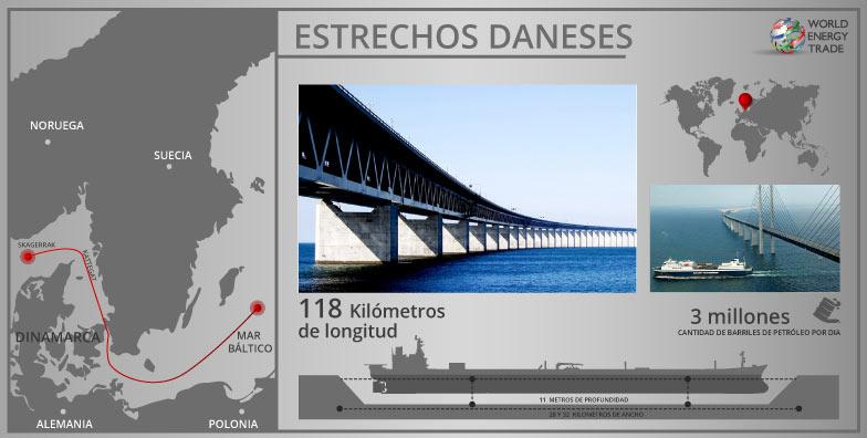Figura 4. Estrechos Daneses