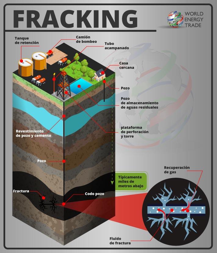 Figura 1. Fracturación hidráulica o Fracking - Esquemática del proceso de obtencion del gas